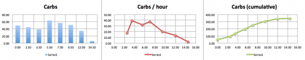 Rhythms of Diet